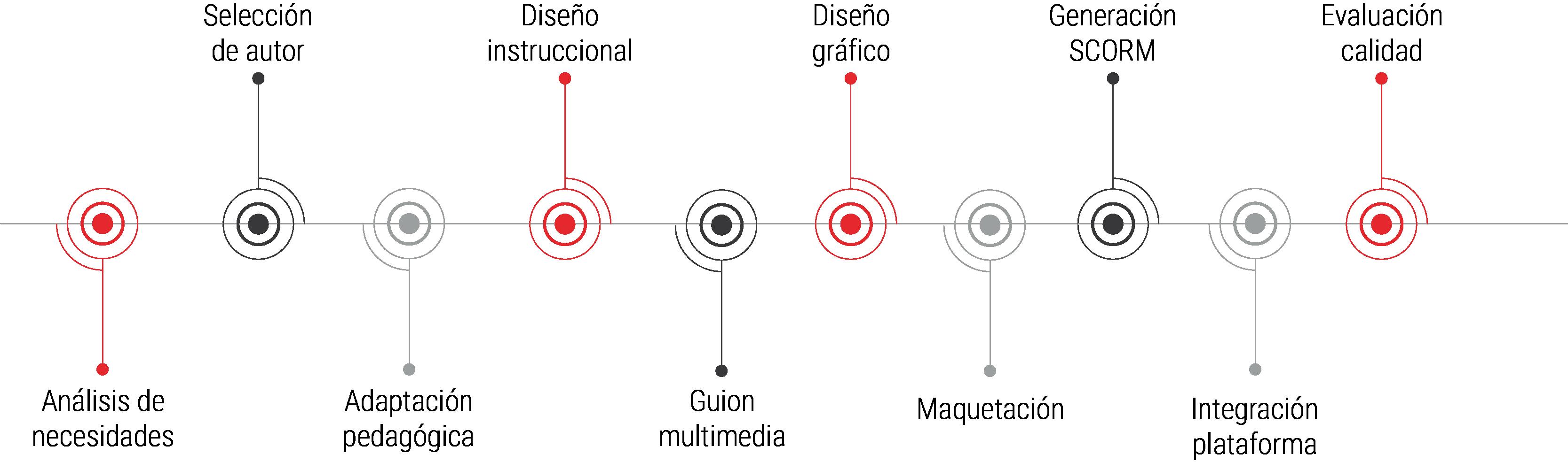 Infografía etapas cursos online a medida