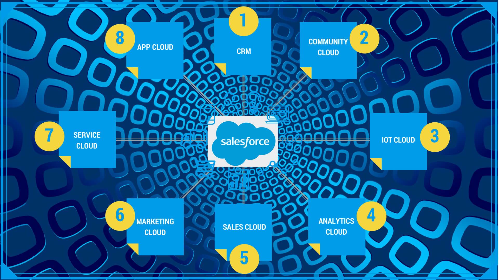 ¿Sabíais lo que es Salesforce?